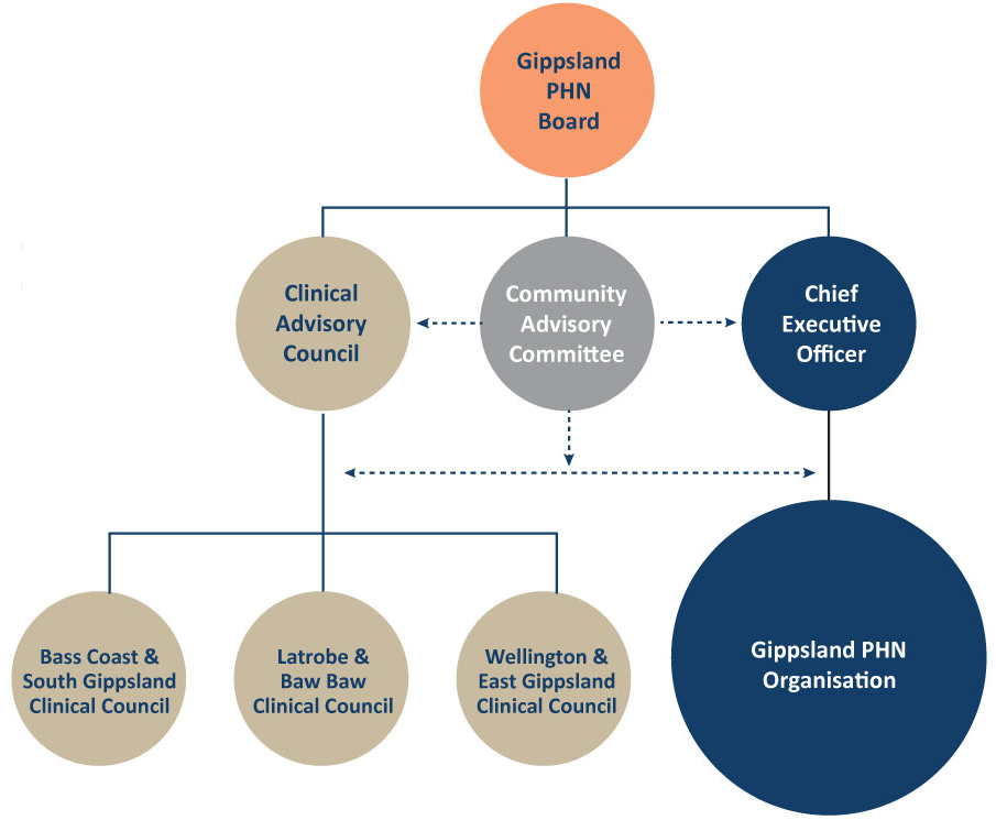 Gippsland PHN Advisory Committee